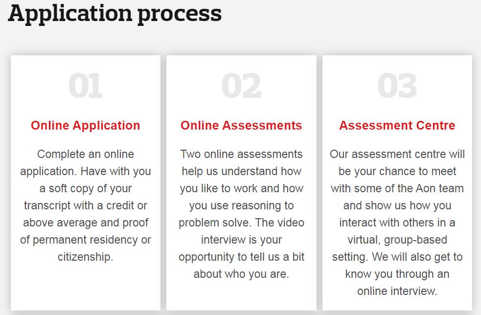 Aon Application Process