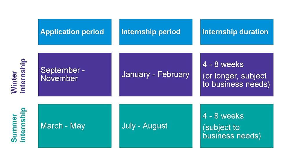KPMG - Our Internship Programme