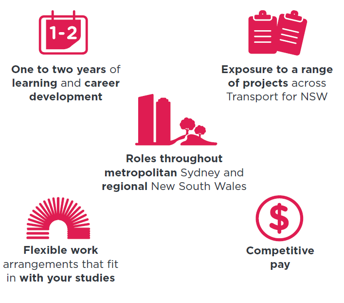 Transport for NSW Journey
