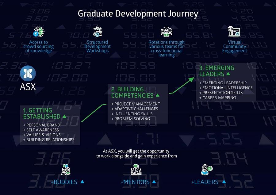 ASX graduate journey