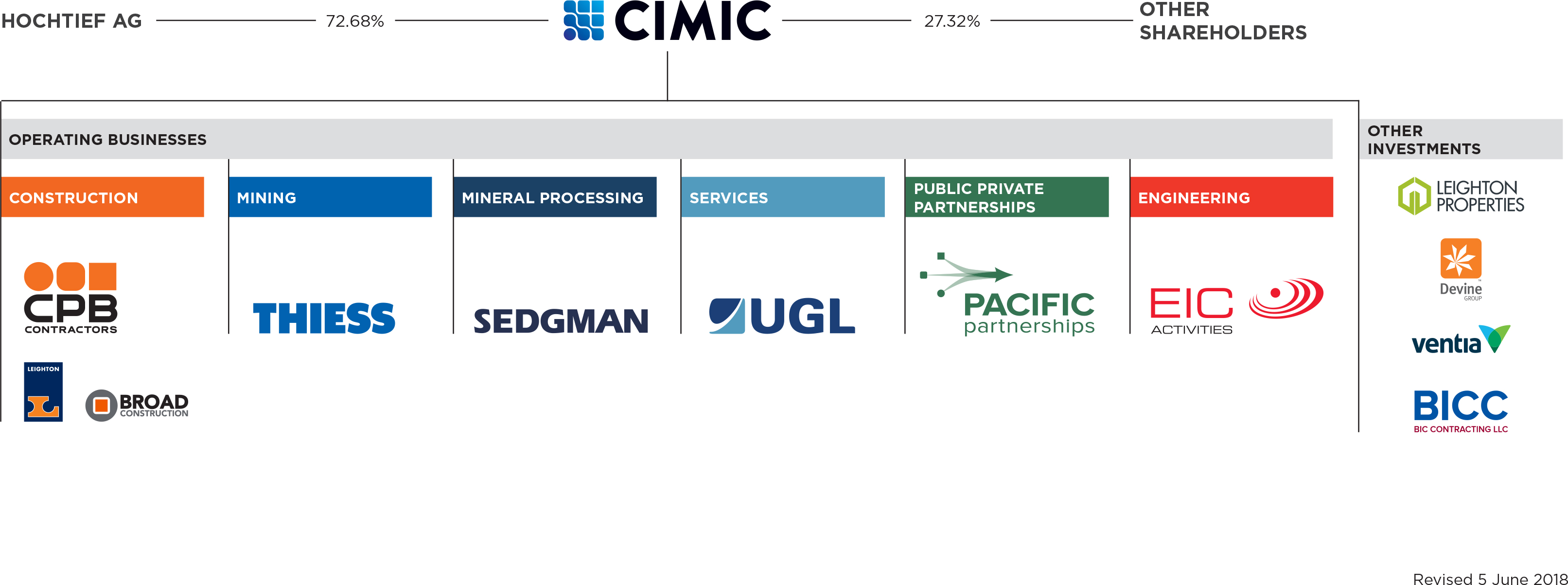 CIMIC Group - About us