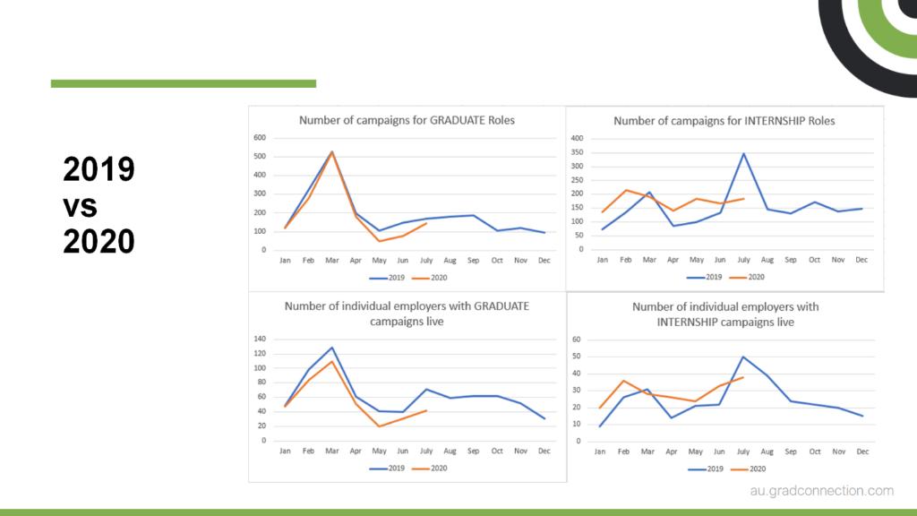 Hiring COVID Stats