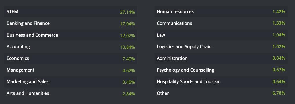 SG Uni Stats
