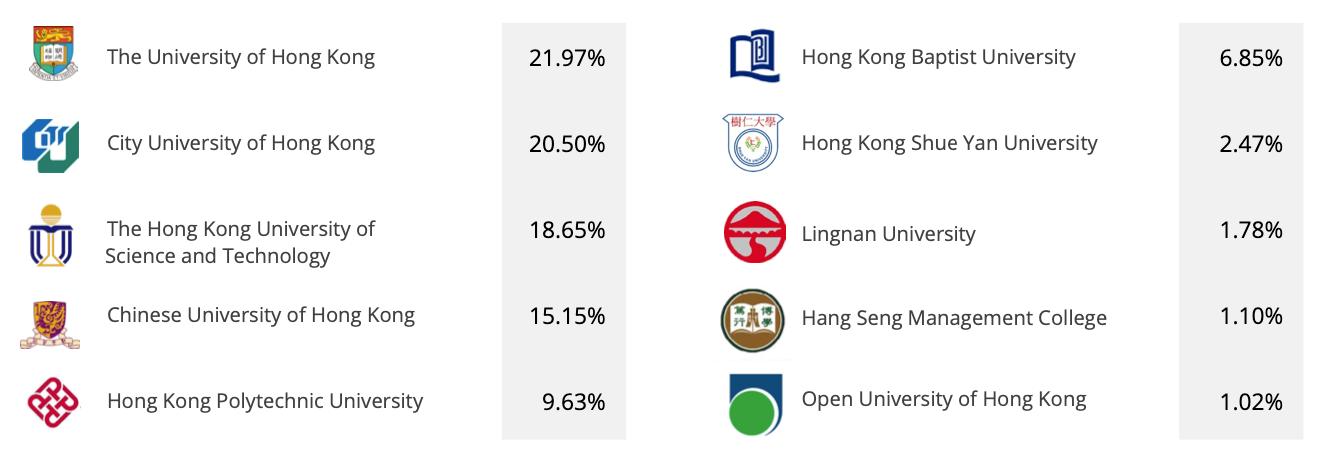Universities Stats