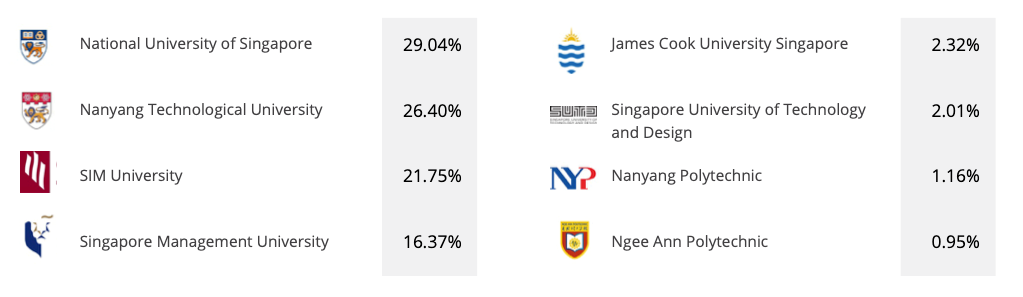 SG Uni List Stats