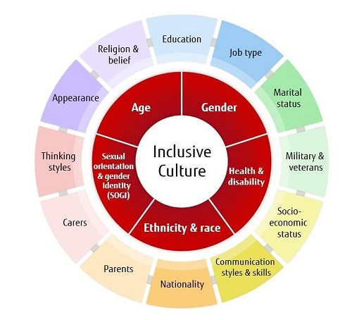 Inclusive culture