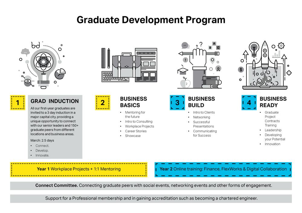 AECOM Graduate Development Program