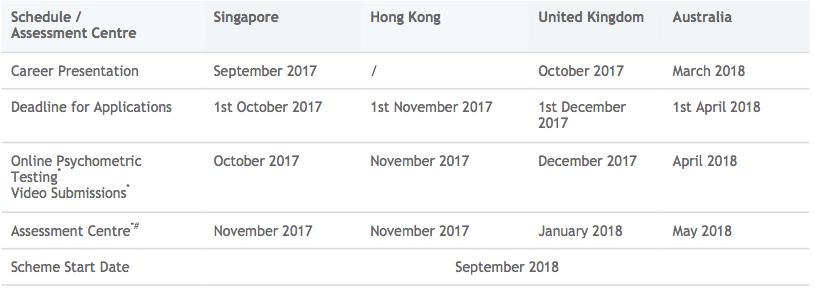 Schedule/Assessment Center